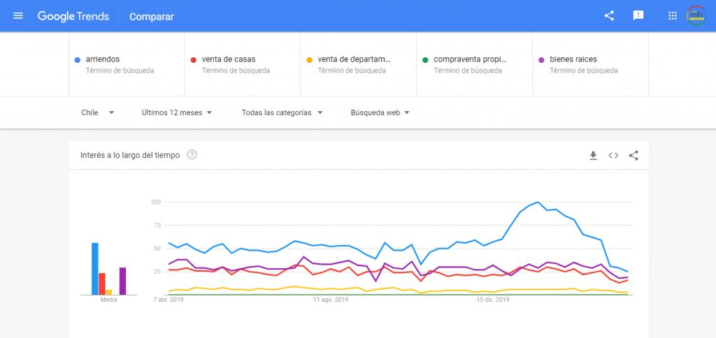 Gráfico de Google Trends que muestra cómo ha fluctuado el interés por la búsqueda de términos relacionados con bienes raíces en Chile en el último año desde 2019 a la fecha